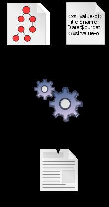 XSLT Process Diagram